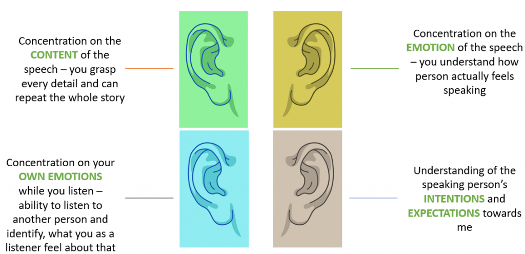 Four ears of listening
